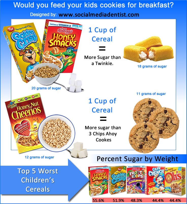 Would You Feed Your Kids Cookies For Breakfast?